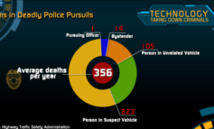 Technology taking down criminals